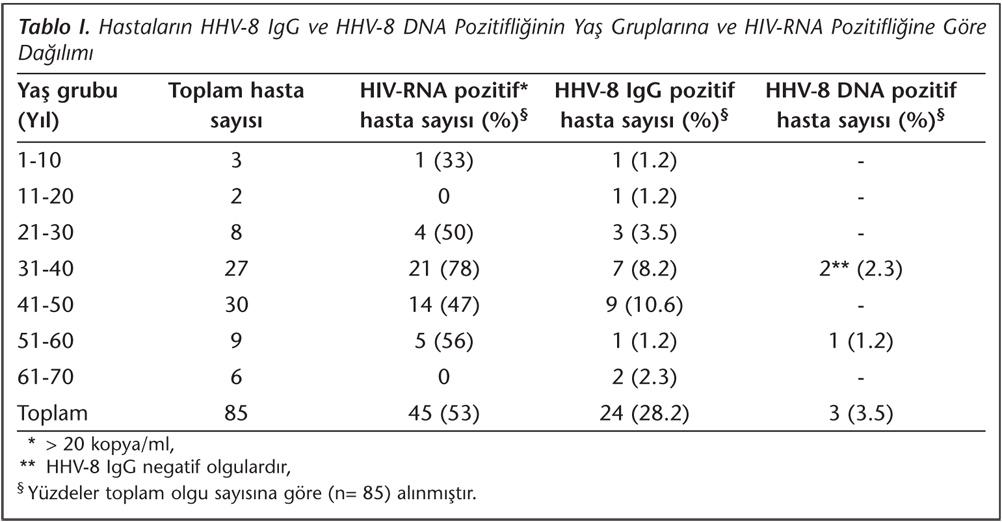 Mikrobiyoloji Bulteni Istanbul Da Anti Hiv 1 Pozitif